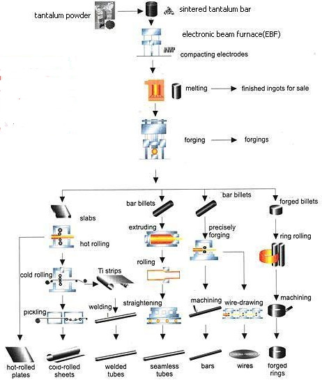 Use of Tantalum