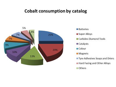 cobalt consumption