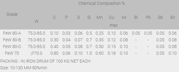 Specifications of Ferro Tungsten (FeW) Powder