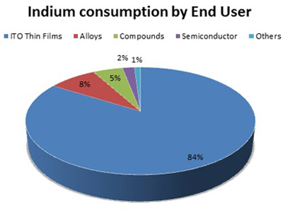 indium consumption by end user