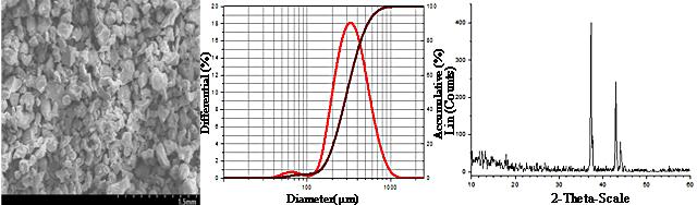 Manganese Nitride Powder