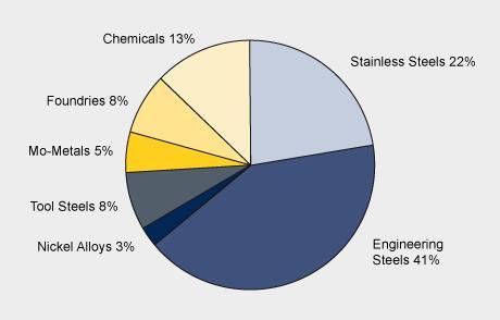 Molybdenum-applications