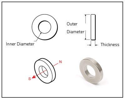 neodymium-ring-magnets