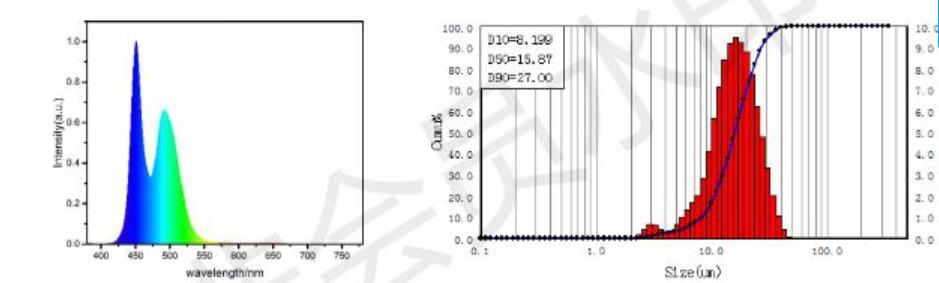 Oxynitride LED Phosphor Powder