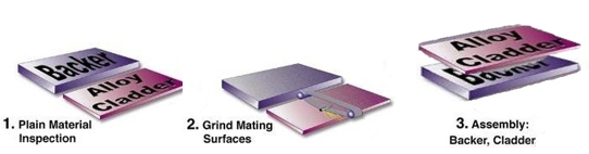 The processing of Titanium Clad Copper Parts - SAM