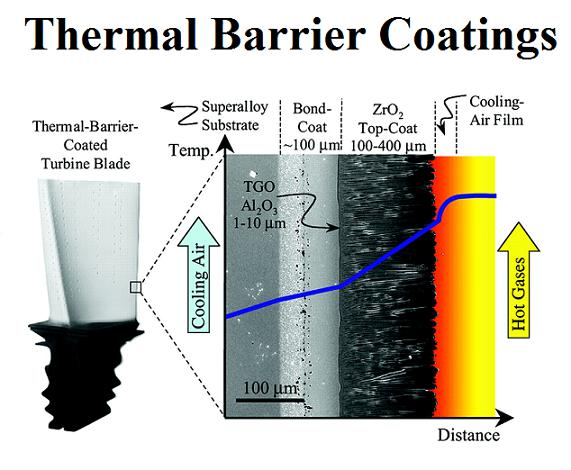 Thermal-barrier-coating-system-structure