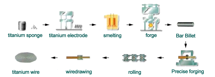 Manufacturing Process of Titanium Seamless Wires