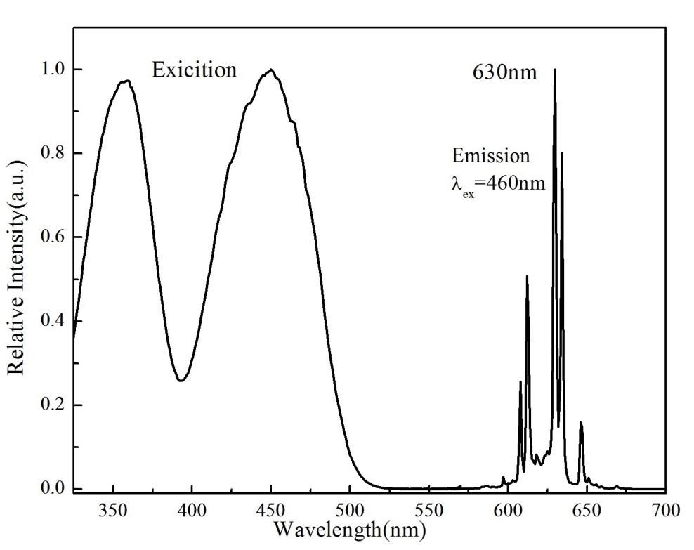 Fluoride Phosphor Spectrum