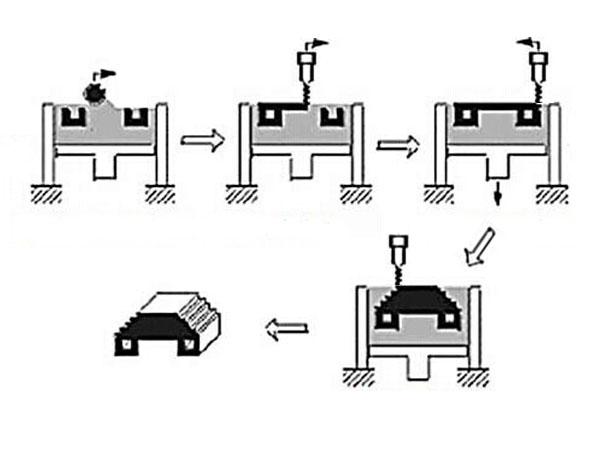 process of 3D printing