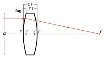 Double-convex Lenses
