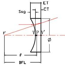 OP0524 Plano-concave Lenses