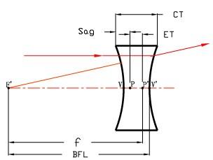 OP0526 Double-concave Lenses