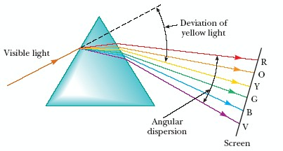 OP0512 Equilateral Prisms